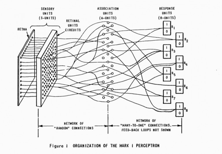 Diagramme du Mark 1 Perceptron. Mark I Perceptron Operators' Manual. Buffalo, NY: Cornell Aeronautical Laboratory, 1960.